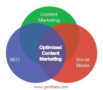 Aim for the bullseye of optimized content marketing that uses SEO content marketing and social media to drive rankings